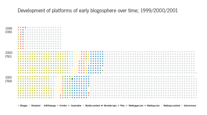 Platforms_Blogs